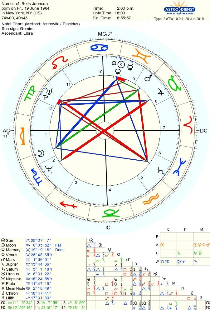 trump – L M  Astrology